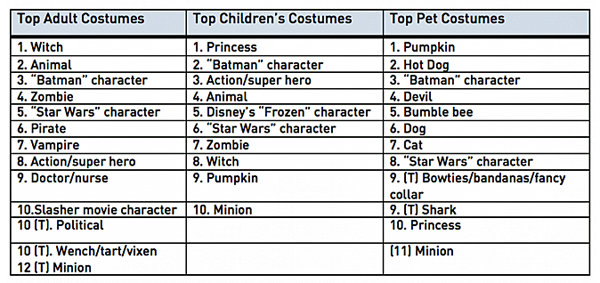 top-costumes-2015-halloween