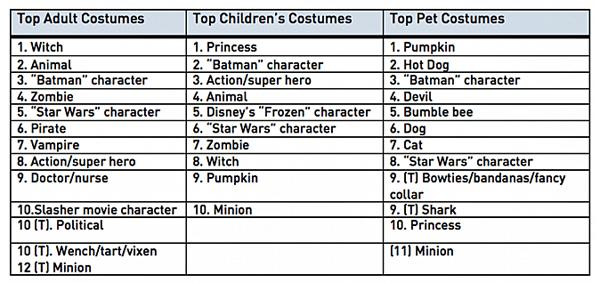 top-costumes-2015-halloween